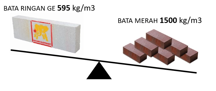 BATA MERAH VS BATA RINGAN GRAND ELEPHANT