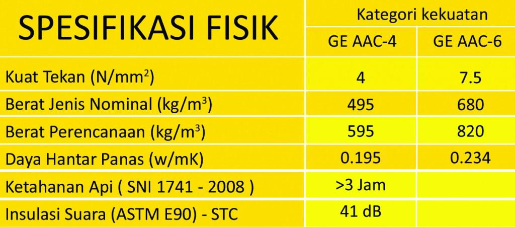 Spesifikasi GE Blok